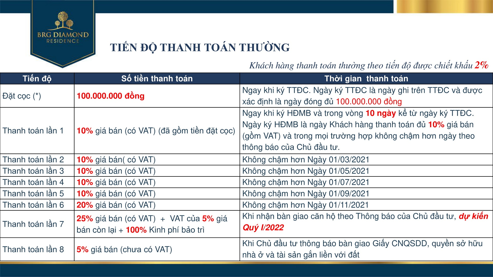 tien do thanh toan brg diamond residence 1