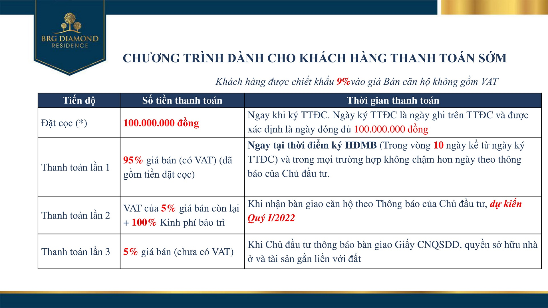 tien do thanh toan brg diamond residence 2