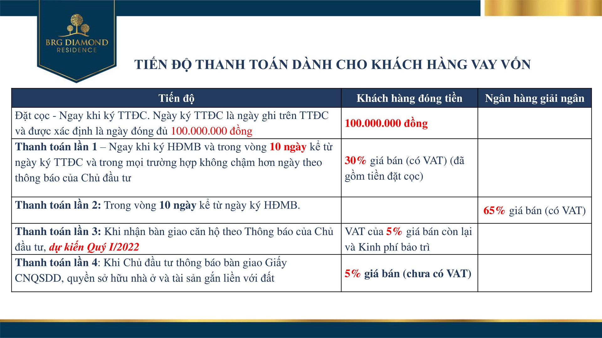 tien do thanh toan brg diamond residence 3